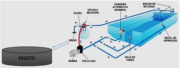 Como aproveitar a gua descartada na limpeza da piscina for Sistema ultravioleta para piscinas
